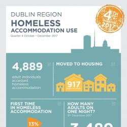 Homeless Accommodation Use Q4 2017