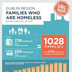 Homeless Families December 2016