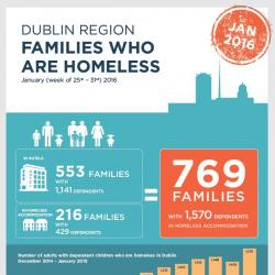 Homeless Families January 2016