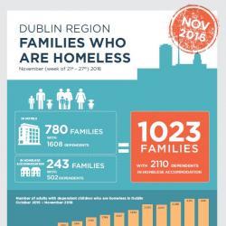 Homeless Families November 2016