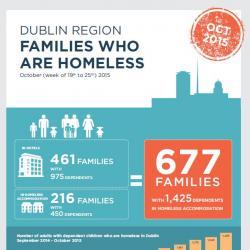 Homeless Families October 2015