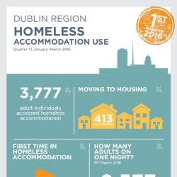 Homeless Accommodation Use Q1 2016