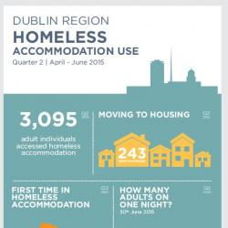 Homeless Accommodation Use Q2 2015