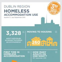 Homeless Accommodation Use Q3 2015