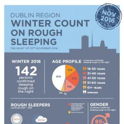 Rough Sleeper Count  Winter 2016