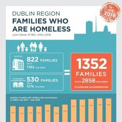 Homeless Families June 2018