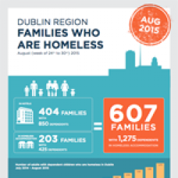 Homeless Families August 2015