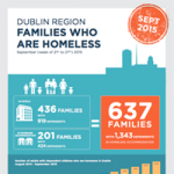 Homeless Families September 2015